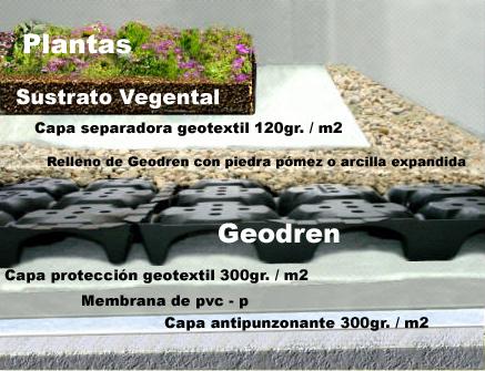 esquema cubierta ecológica
