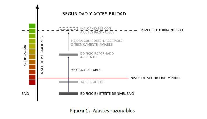 Nivel de aplicación del CTE en edificios construidos